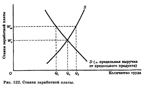 как определить равновесную ставку заработной платы
